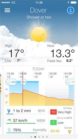 澳大利亚掌上天气